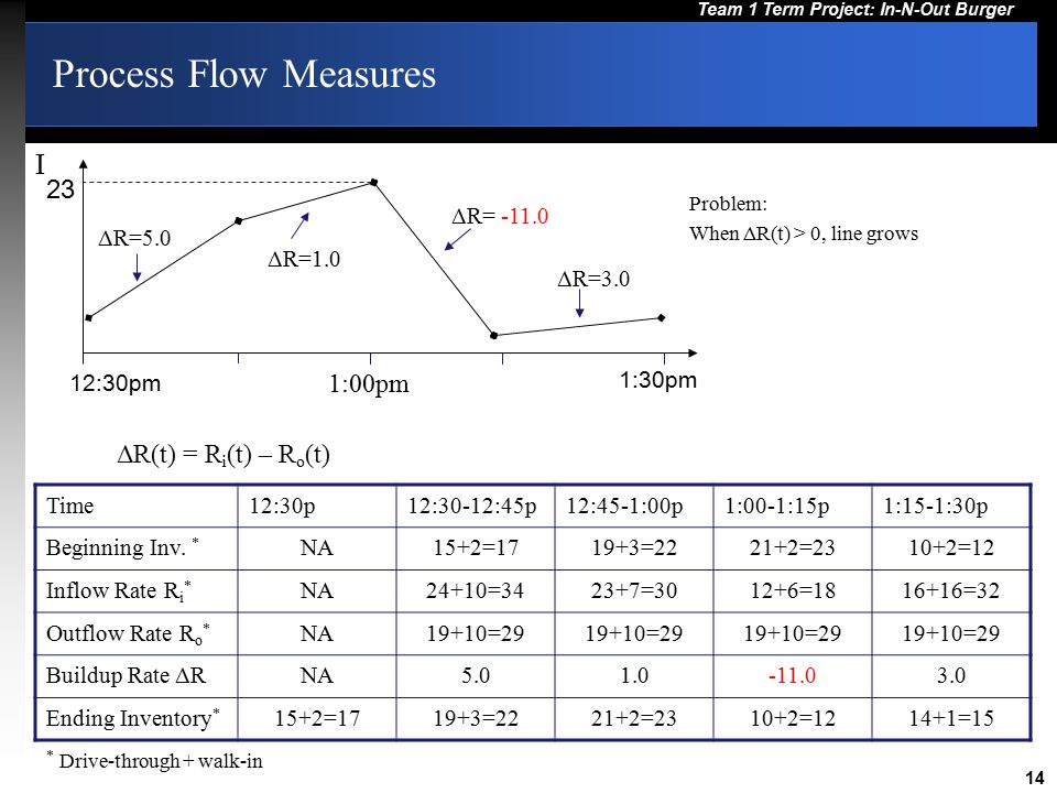 14 Team 1 Term Project: In-N-Out Burger Process Flow Measures 12:30pm 1:30pm 23 ΔR=5.0 ΔR= -11.0 ΔR=1.0 ΔR=3.0 Problem: When ΔR(t) > 0, line grows Time12:30p12:30-12:45p12:45-1:00p1:00-1:15p1:15-1:30p Beginning Inv.