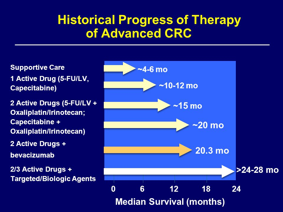 Historical Progress of Therapy of Advanced CRC Supportive Care 1 Active Drug (5-FU/LV, Capecitabine) 2 Active Drugs (5-FU/LV + Oxaliplatin/Irinotecan; Capecitabine + Oxaliplatin/Irinotecan) 2 Active Drugs + bevacizumab 2/3 Active Drugs + Targeted/Biologic Agents 06121824 Median Survival (months) ~4-6 mo ~10-12 mo ~ 15 mo 20.3 mo ~20 mo >24-28 mo