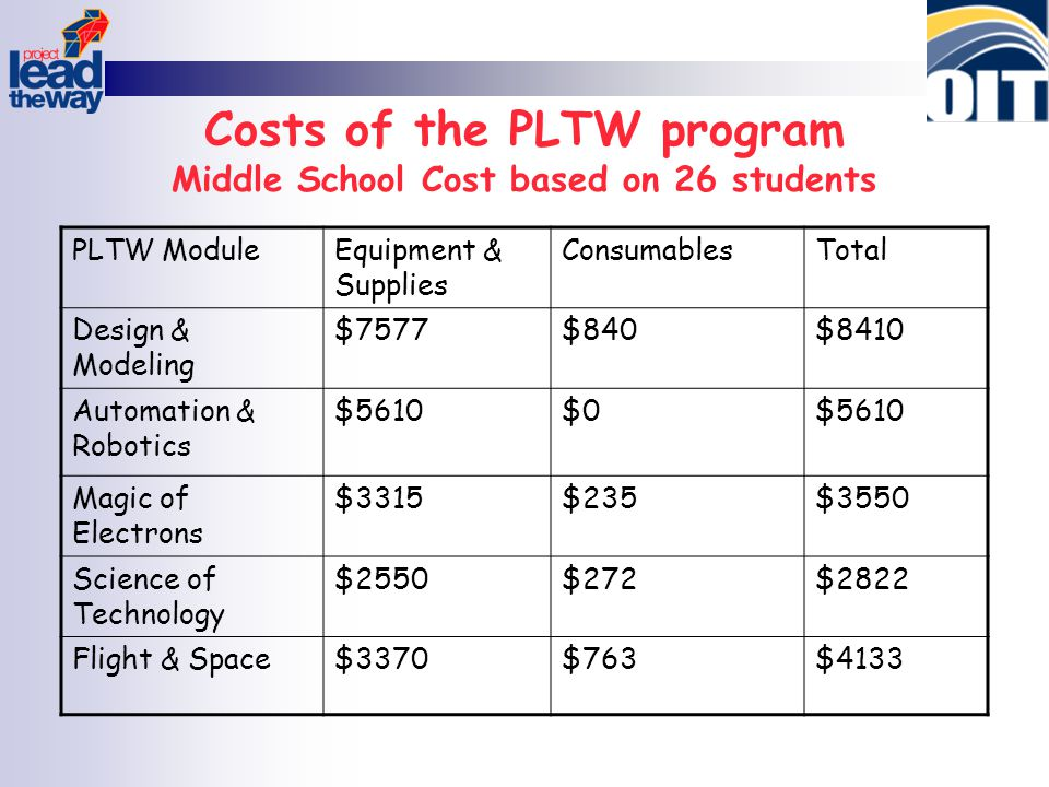 Costs of the PLTW program Middle School Cost based on 26 students PLTW ModuleEquipment & Supplies ConsumablesTotal Design & Modeling $7577$840$8410 Au