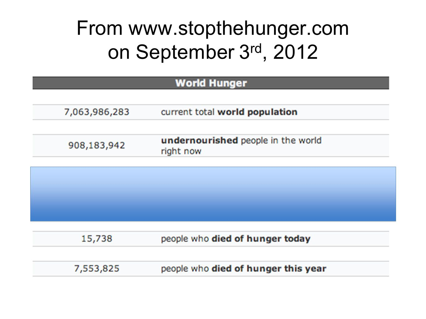 From www.stopthehunger.com on September 3 rd, 2012
