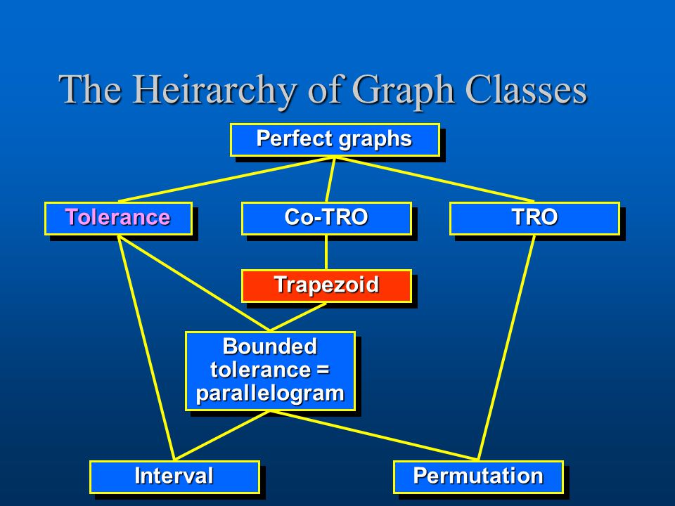 The Heirarchy of Graph Classes Perfect graphs ToleranceToleranceCo-TROCo-TROTROTRO Bounded tolerance = parallelogram PermutationPermutationIntervalInterval TrapezoidTrapezoid