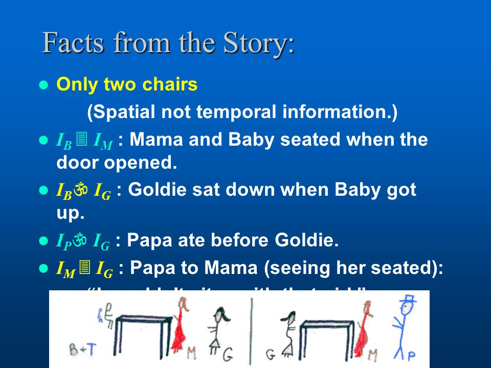Facts from the Story: Only two chairs (Spatial not temporal information.) I B  I M : Mama and Baby seated when the door opened.