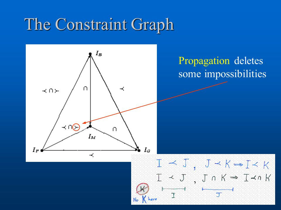 The Constraint Graph Propagation deletes some impossibilities