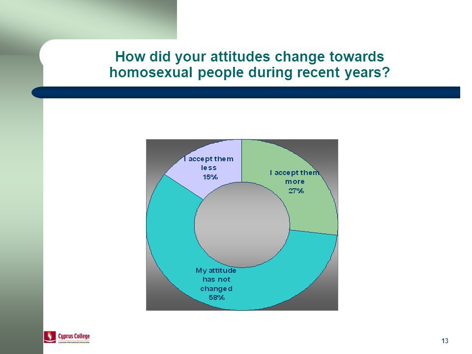13 How did your attitudes change towards homosexual people during recent years