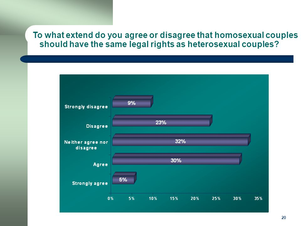 20 To what extend do you agree or disagree that homosexual couples should have the same legal rights as heterosexual couples