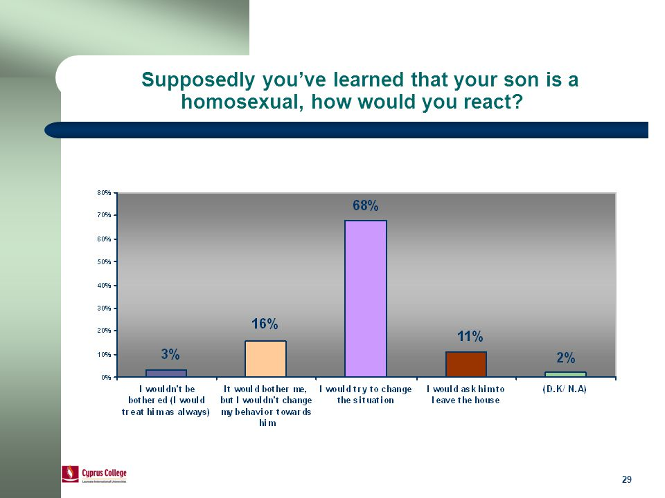 29 Supposedly you've learned that your son is a homosexual, how would you react