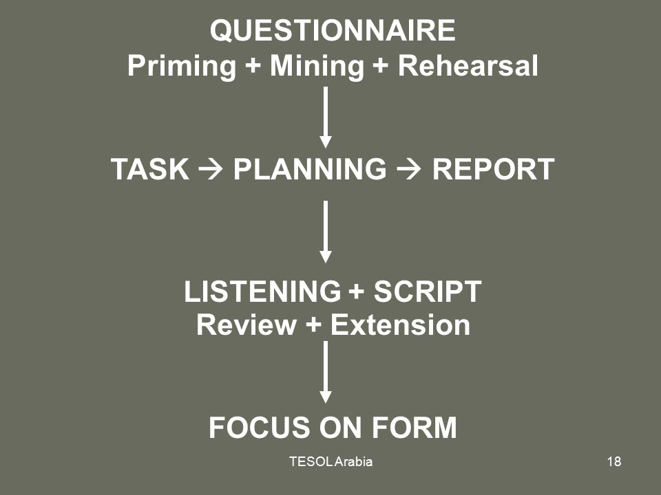 TESOL Arabia18 QUESTIONNAIRE Priming + Mining + Rehearsal TASK  PLANNING  REPORT LISTENING + SCRIPT Review + Extension FOCUS ON FORM