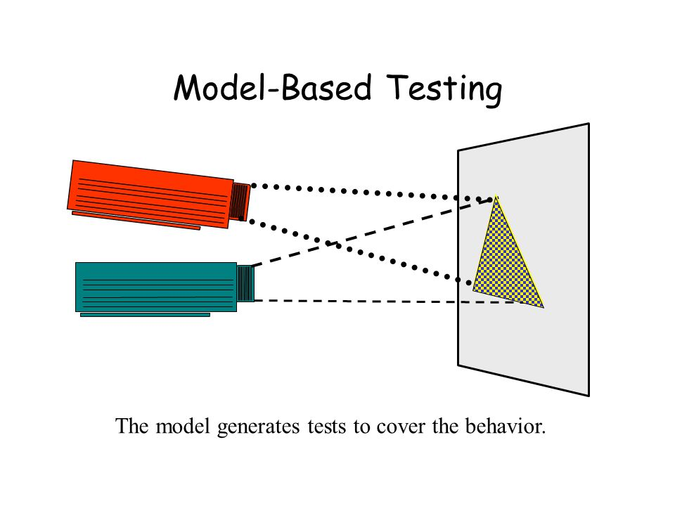 Model-Based Testing The model generates tests to cover the behavior.