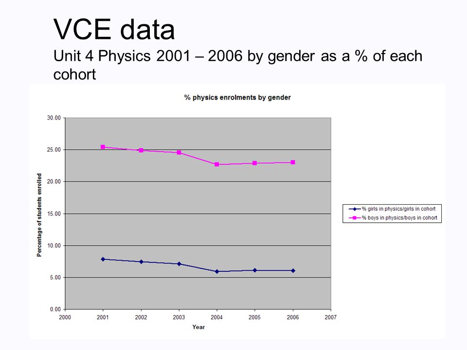 Why don't girls choose physics?  Girls are underrepresented in physics despite curriculum and pedagogical initiatives to make physics more appealing