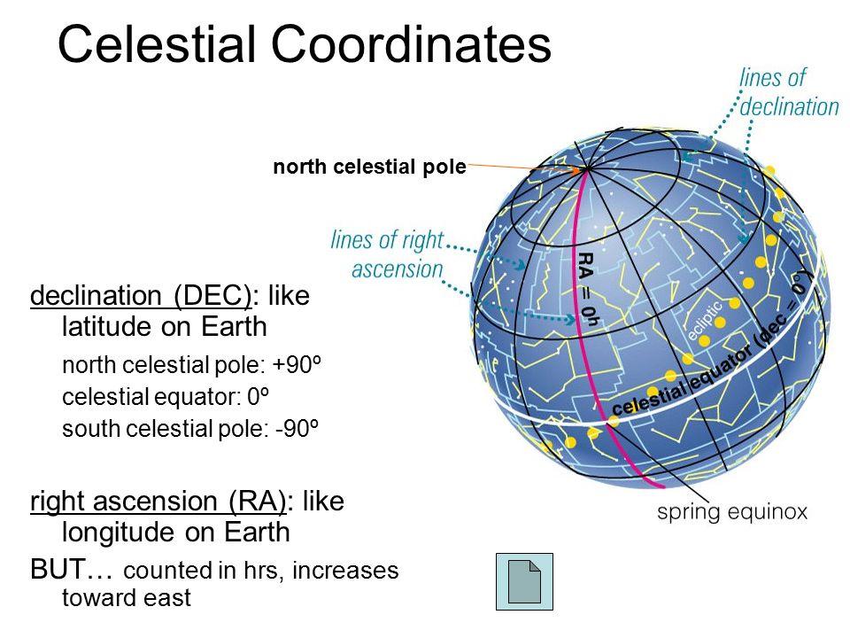 Celestial Coordinates declination (DEC): like latitude on Earth north celestial pole: +90º celestial equator: 0º south celestial pole: -90º right asce
