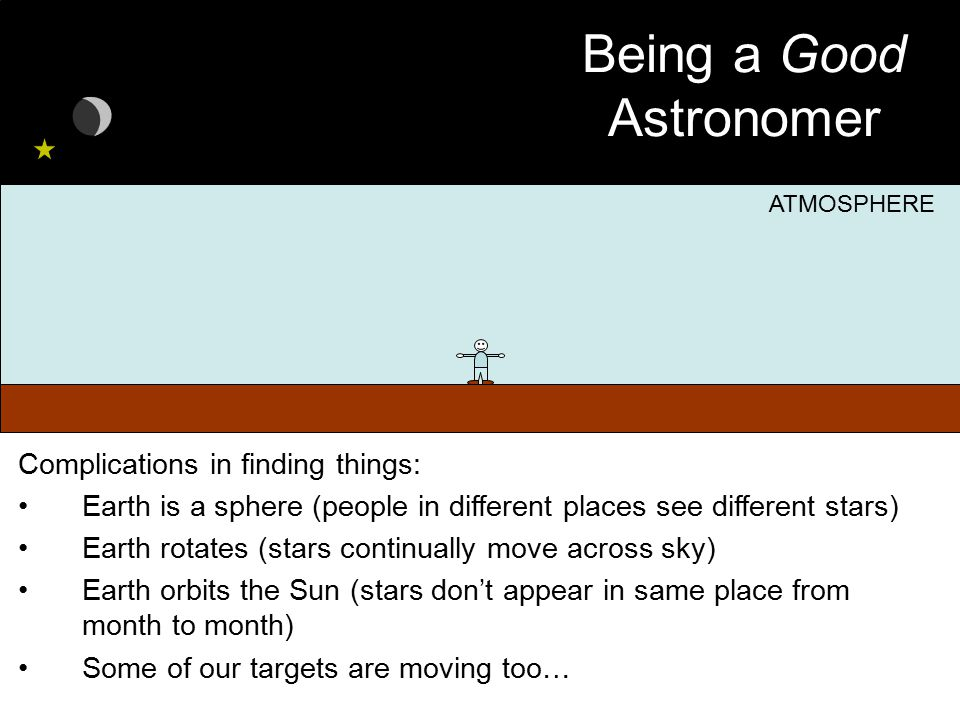 Being a Good Astronomer Complications in finding things: Earth is a sphere (people in different places see different stars) Earth rotates (stars conti