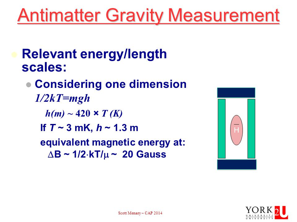 Scott Menary – CAP 2014 Scott Menary – CAP 201412 Antimatter Gravity Measurement H Relevant energy/length scales: Considering one dimension 1/2kT=mgh h(m) ~ 420 × T (K) If T ~ 3 mK, h ~ 1.3 m equivalent magnetic energy at:  B ~ 1/2  kT/  ~ 20 Gauss Vertical trap 12