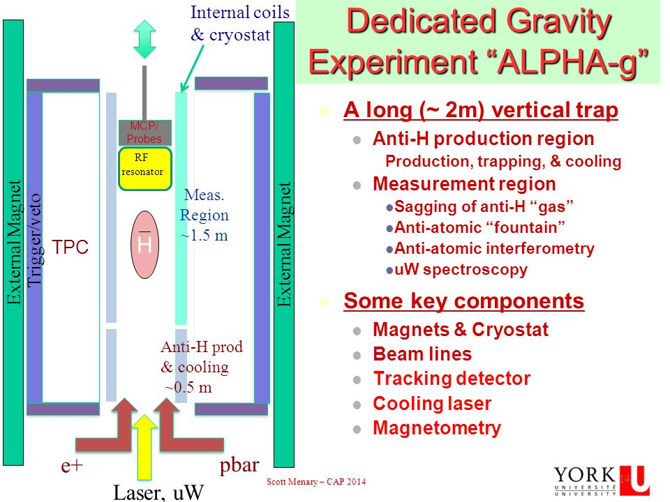 Scott Menary – CAP 2014 Scott Menary – CAP 201414 Dedicated Gravity Experiment ALPHA-g A long (~ 2m) vertical trap Anti-H production region Production, trapping, & cooling Measurement region Sagging of anti-H gas Anti-atomic fountain Anti-atomic interferometry uW spectroscopy Some key components Magnets & Cryostat Beam lines Tracking detector Cooling laser Magnetometry 14 MCP/ Probes MCP/ Probes RF resonator pbar e+ Laser, uW TPC Trigger/veto H External Magnet Anti-H prod & cooling ~0.5 m Meas.