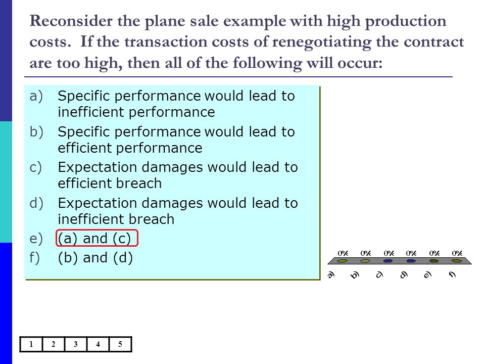 Reconsider the plane sale example with high production costs.