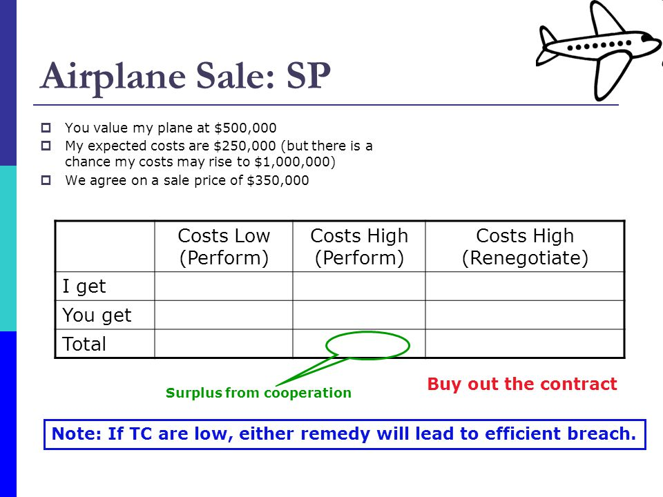 Airplane Sale: SP  You value my plane at $500,000  My expected costs are $250,000 (but there is a chance my costs may rise to $1,000,000)  We agree on a sale price of $350,000 Costs Low (Perform) Costs High (Perform) Costs High (Renegotiate) I get100- 650- 650+250 = - 400 You get150 150+250 = 400 Total250- 5000 Buy out the contract Note: If TC are low, either remedy will lead to efficient breach.