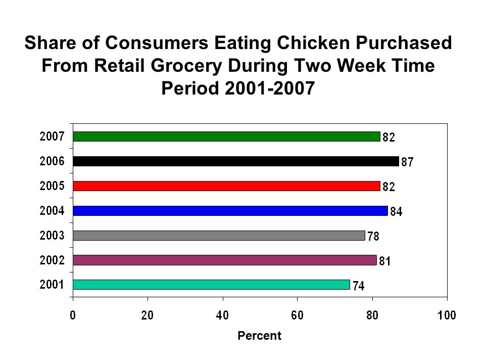 Share of Consumers Eating Chicken Purchased From Retail Grocery During Two Week Time Period 2001-2007 Percent