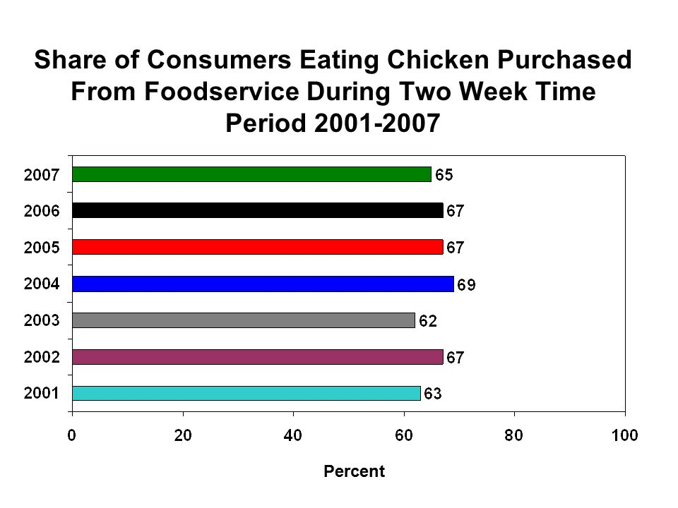 Share of Consumers Eating Chicken Purchased From Foodservice During Two Week Time Period 2001-2007 Percent