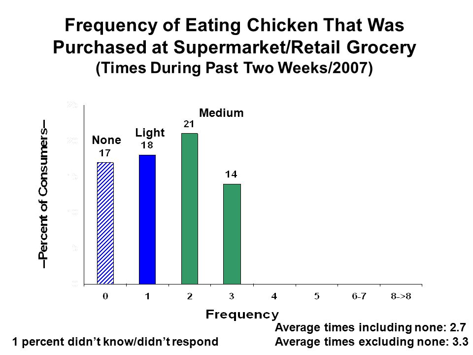 Frequency of Eating Chicken That Was Purchased at Supermarket/Retail Grocery (Times During Past Two Weeks/2007) Light Medium None 1 percent didn't know/didn't respond Average times including none: 2.7 Average times excluding none: 3.3