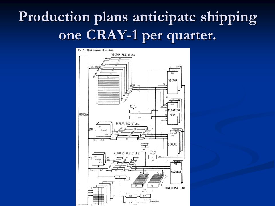 Production plans anticipate shipping one CRAY-1 per quarter.