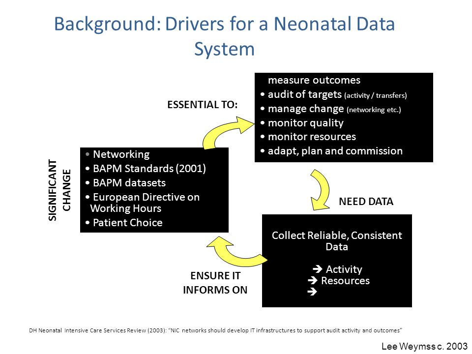 Background: Drivers for a Neonatal Data System Networking BAPM Standards (2001) BAPM datasets European Directive on Working Hours Patient Choice Collect Reliable, Consistent Data  Activity  Resources  Outcomes SIGNIFICANT CHANGE NEED DATA measure outcomes audit of targets (activity / transfers) manage change (networking etc.) monitor quality monitor resources adapt, plan and commission ESSENTIAL TO: ENSURE IT INFORMS ON DH Neonatal Intensive Care Services Review (2003): NIC networks should develop IT infrastructures to support audit activity and outcomes Lee Weymss c.