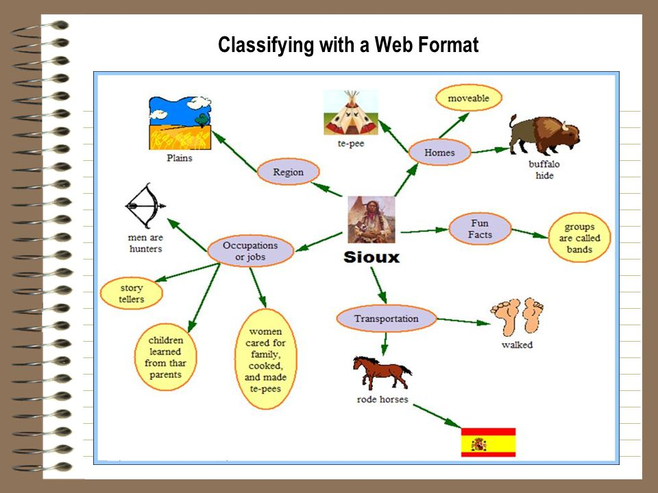 Classifying with a Web Format