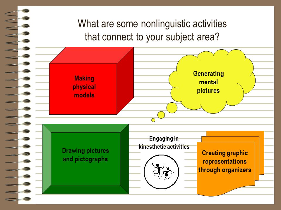 What are some nonlinguistic activities that connect to your subject area? Engaging in kinesthetic activities Creating graphic representations through