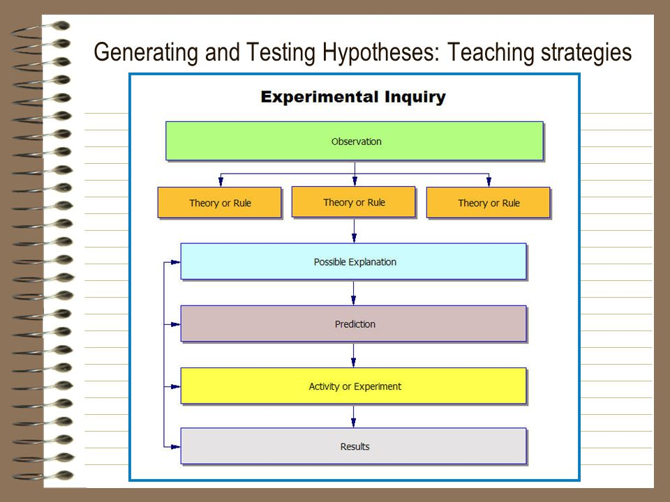 Generating and Testing Hypotheses: Teaching strategies
