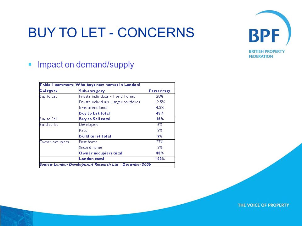  Wrong type of housing BUY TO LET - CONCERNS Source: Hometrack