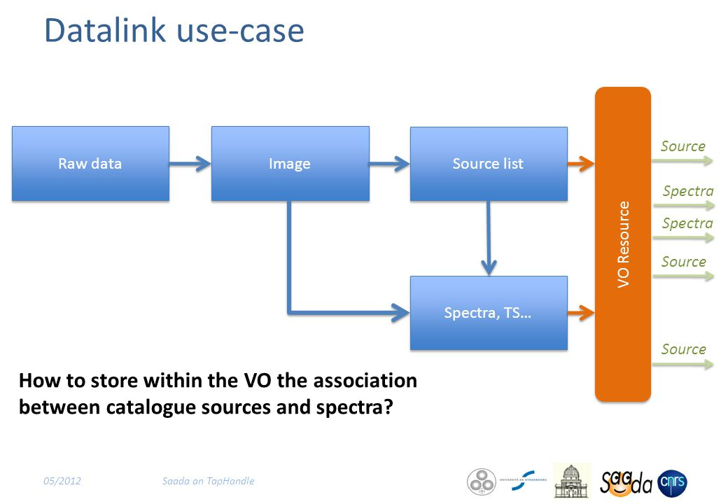 Datalink use-case 05/2012Saada an TapHandle How to store within the VO the association between catalogue sources and spectra.
