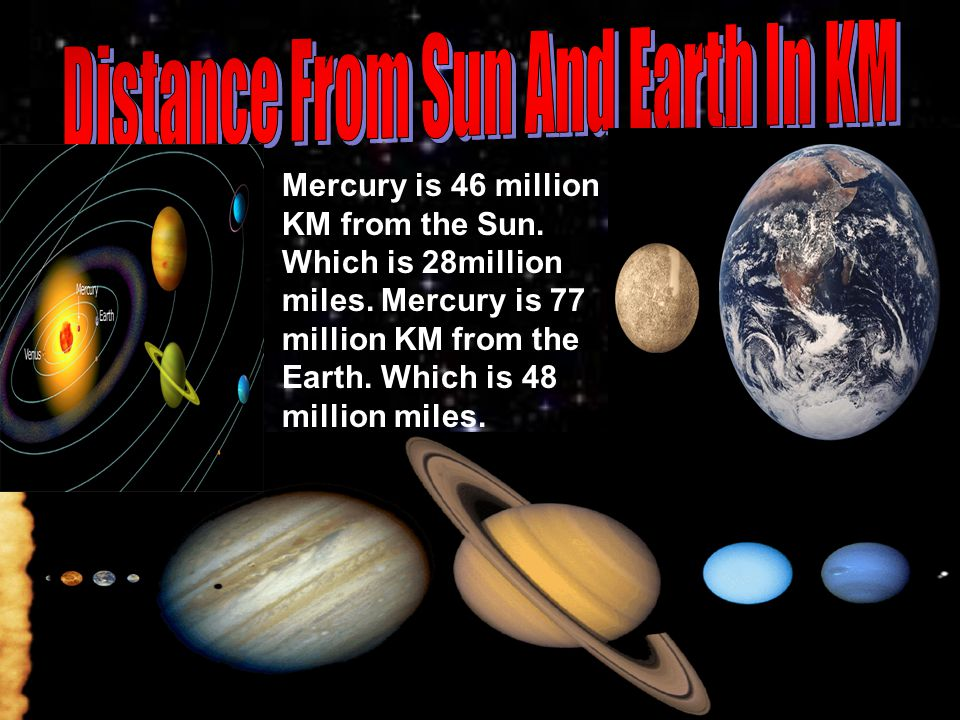 Mercury is 46 million KM from the Sun. Which is 28million miles.