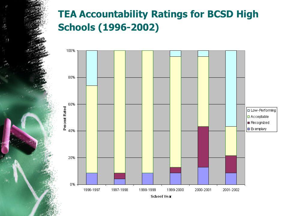 TEA Accountability Ratings for BCSD High Schools (1996-2002)