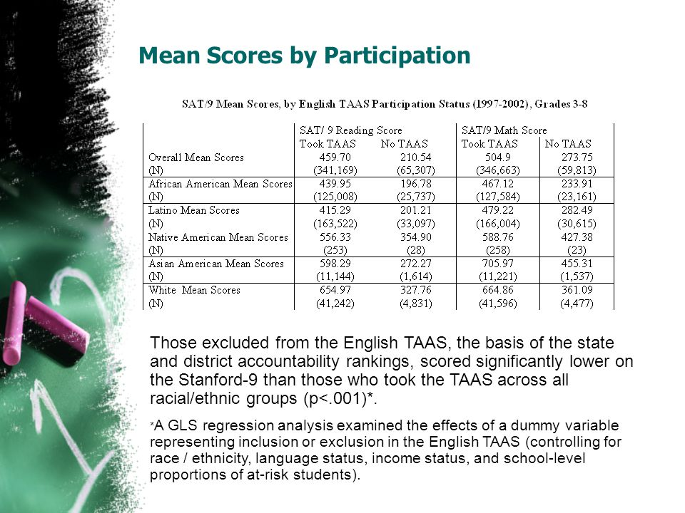 Mean Scores by Participation Those excluded from the English TAAS, the basis of the state and district accountability rankings, scored significantly l