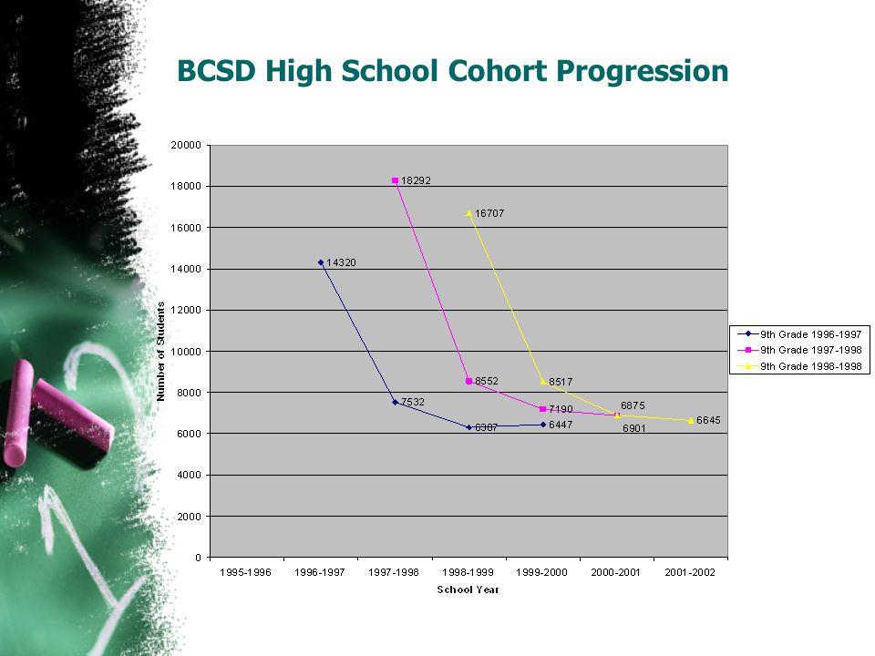 BCSD High School Cohort Progression