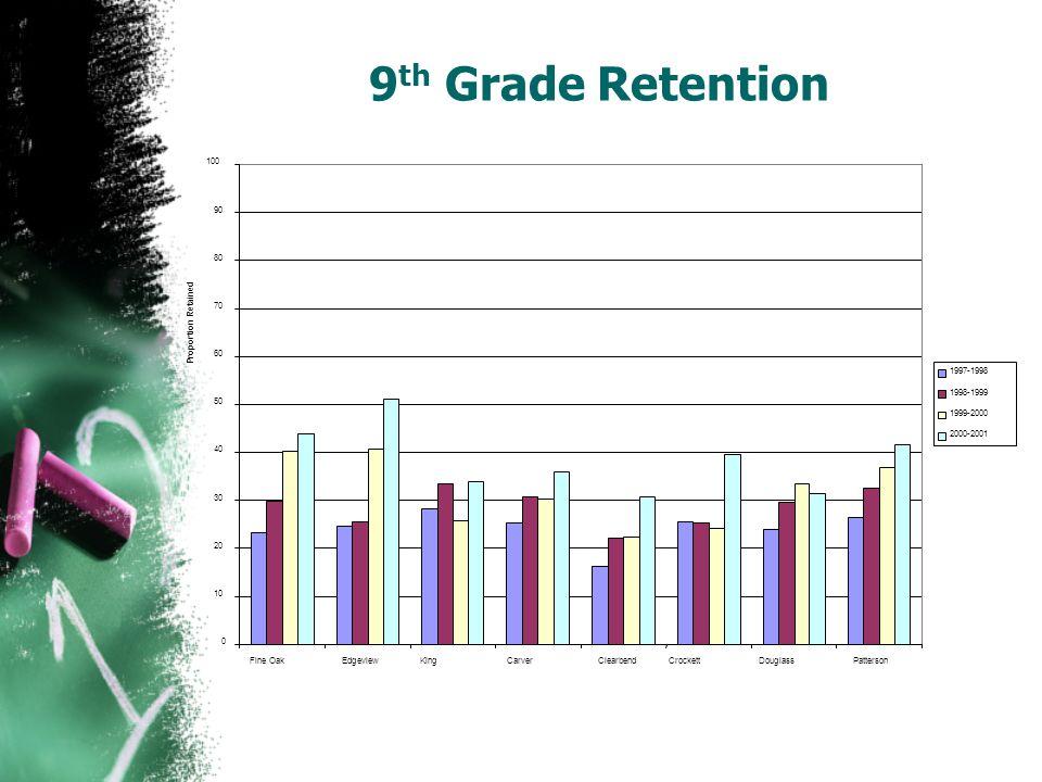 9 th Grade Retention