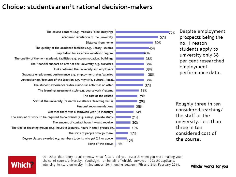 Choice: students aren't rational decision-makers Q2: Other than entry requirements, what factors did you research when you were making your choice of course/university.