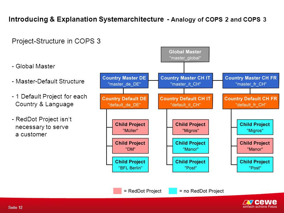 Seite 12 Project-Structure in COPS 3 - Global Master - Master-Default Structure - 1 Default Project for each Country & Language - RedDot Project isn't necessary to serve a customer Introducing & Explanation Systemarchitecture - Analogy of COPS 2 and COPS 3
