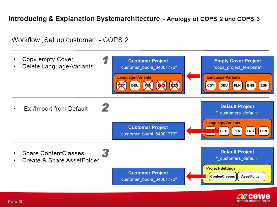 "Seite 13 Workflow ""Set up customer"" - COPS 2 Introducing & Explanation Systemarchitecture - Analogy of COPS 2 and COPS 3 Share ContentClasses Create &"