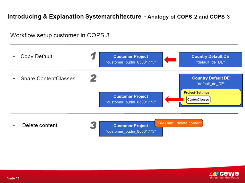 Seite 14 Workflow setup customer in COPS 3 Introducing & Explanation Systemarchitecture - Analogy of COPS 2 and COPS 3 Delete content Share ContentCla