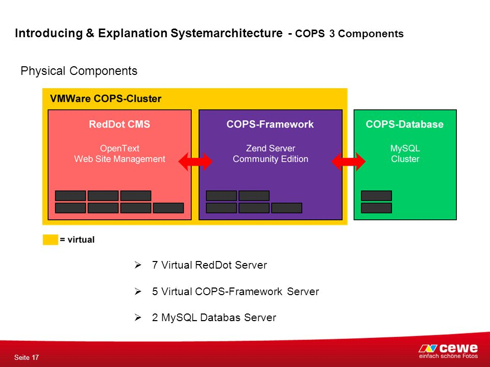 Seite 17 Introducing & Explanation Systemarchitecture - COPS 3 Components Physical Components  7 Virtual RedDot Server  5 Virtual COPS-Framework Server  2 MySQL Databas Server