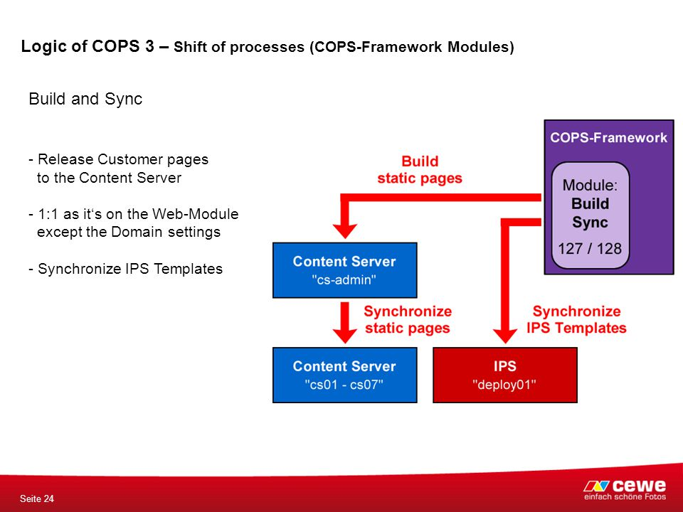 Seite 24 Build and Sync - Release Customer pages to the Content Server - 1:1 as it's on the Web-Module except the Domain settings - Synchronize IPS Templates Logic of COPS 3 – Shift of processes (COPS-Framework Modules)