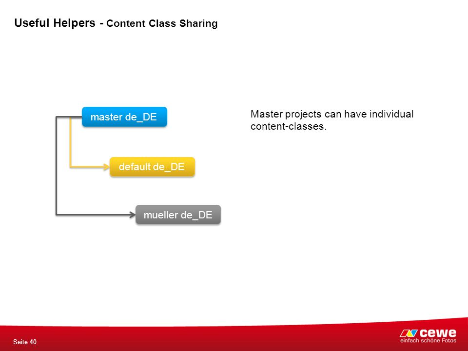 master de_DE default de_DE mueller de_DE Master projects can have individual content-classes. Seite 40 Useful Helpers - Content Class Sharing