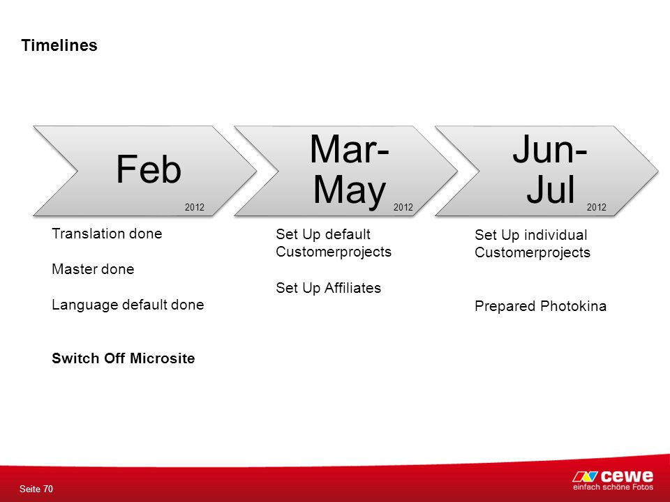 Timelines Seite 70 Feb Mar- May Jun- Jul Translation done Master done Language default done Switch Off Microsite Set Up default Customerprojects Set Up Affiliates Set Up individual Customerprojects Prepared Photokina 2012