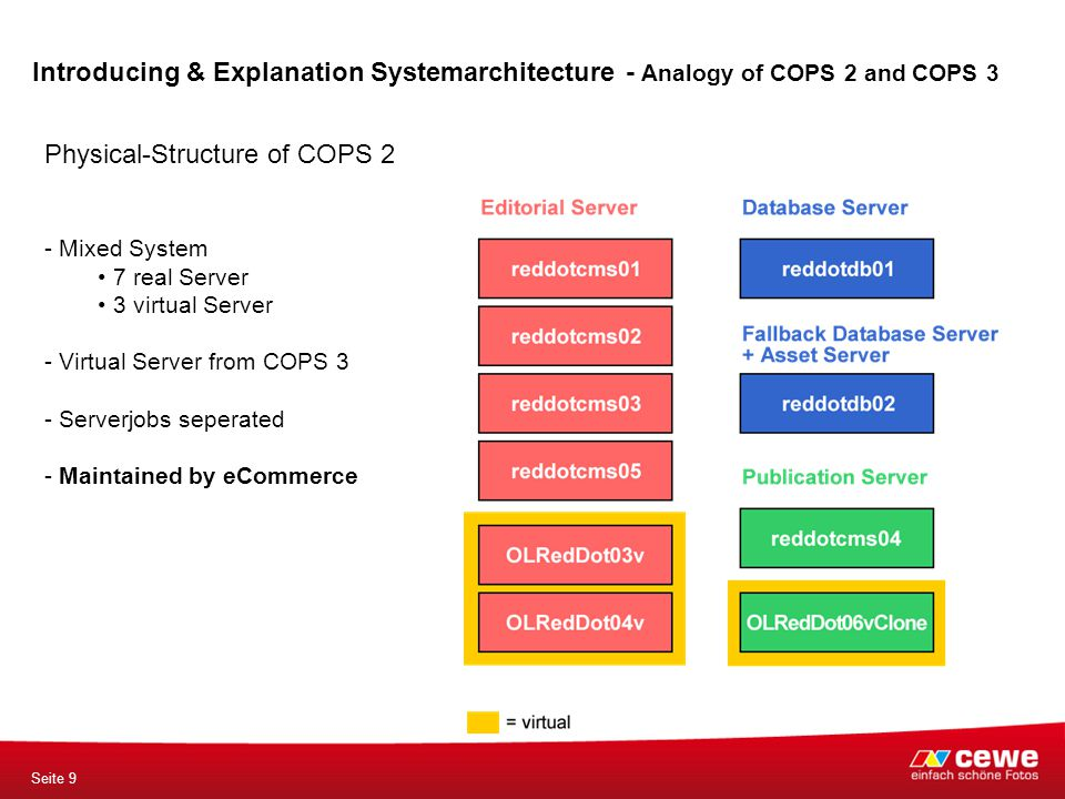 Seite 9 Physical-Structure of COPS 2 - Mixed System 7 real Server 3 virtual Server - Virtual Server from COPS 3 - Serverjobs seperated - Maintained by eCommerce Introducing & Explanation Systemarchitecture - Analogy of COPS 2 and COPS 3