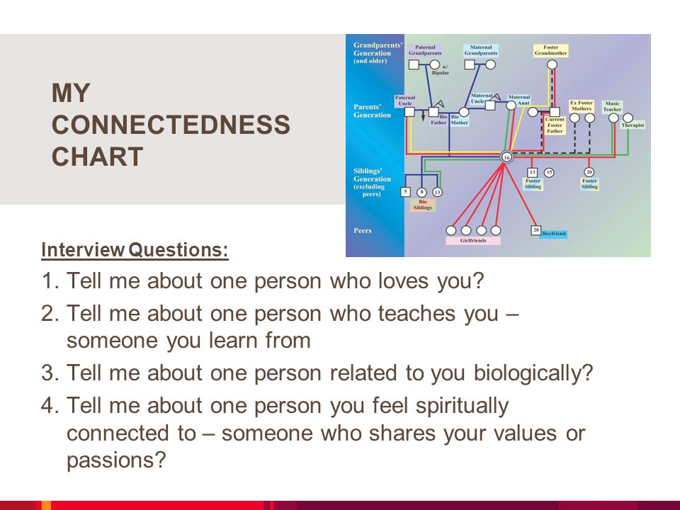 MY CONNECTEDNESS CHART Interview Questions: 1.Tell me about one person who loves you.