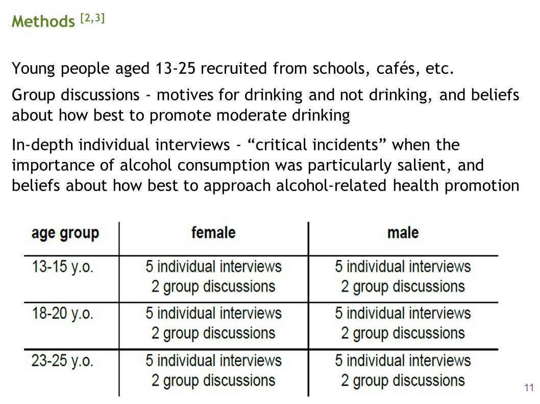 Methods [2,3] Young people aged 13-25 recruited from schools, cafés, etc. Group discussions - motives for drinking and not drinking, and beliefs about