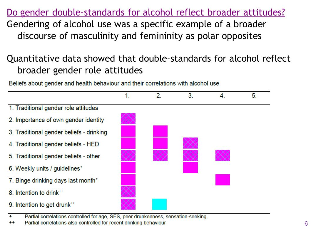 Do gender double-standards for alcohol reflect broader attitudes.