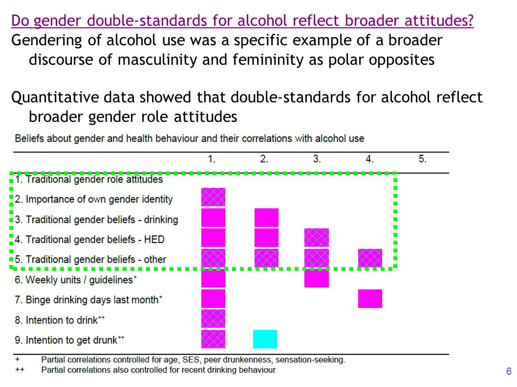 Do gender double-standards for alcohol reflect broader attitudes? Gendering of alcohol use was a specific example of a broader discourse of masculinit
