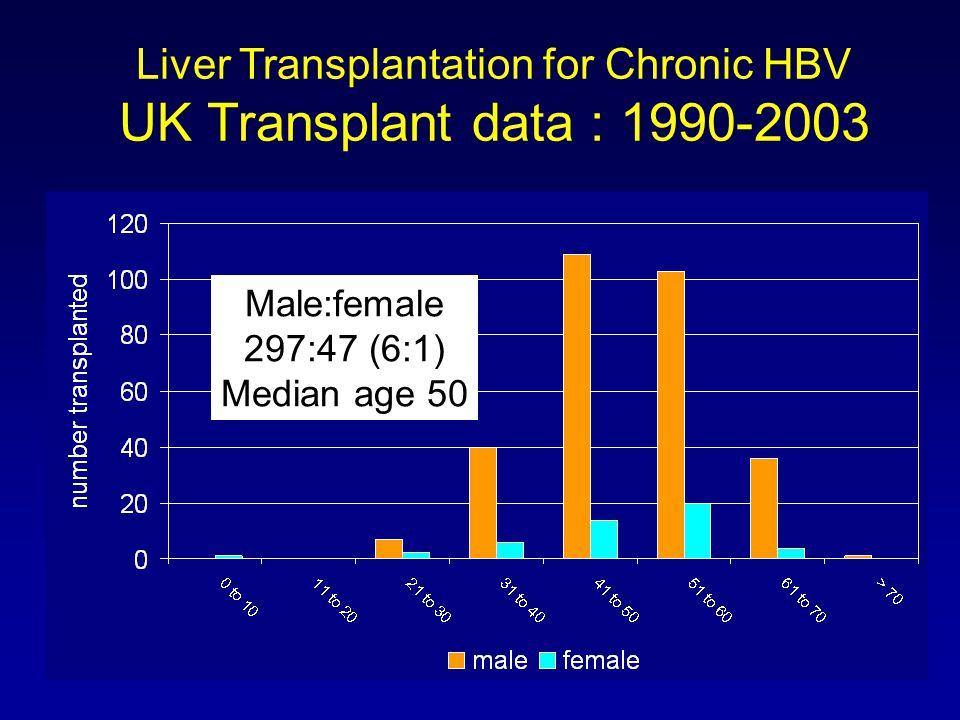 Liver Transplantation for Chronic HBV UK Transplant data : 1990-2003 Male:female 297:47 (6:1) Median age 50