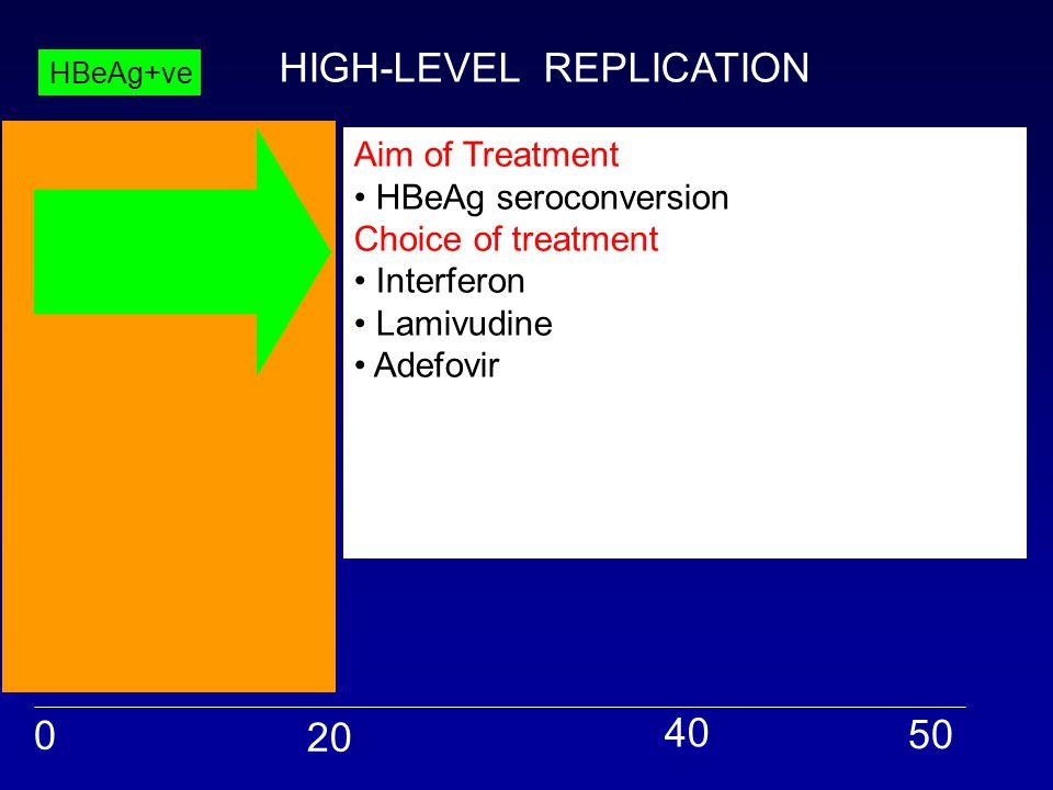 0 20 40 50 HBeAg+ve Aim of Treatment HBeAg seroconversion Choice of treatment Interferon Lamivudine Adefovir But! High rate of spontaneous seroconvers