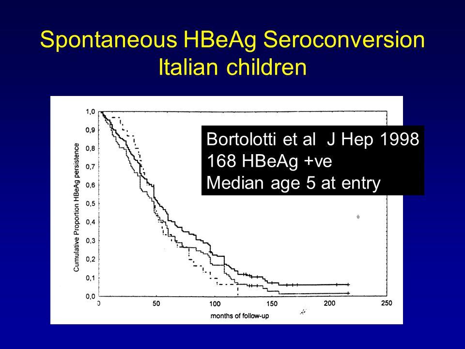 Spontaneous HBeAg Seroconversion Italian children Bortolotti et al J Hep 1998 168 HBeAg +ve Median age 5 at entry